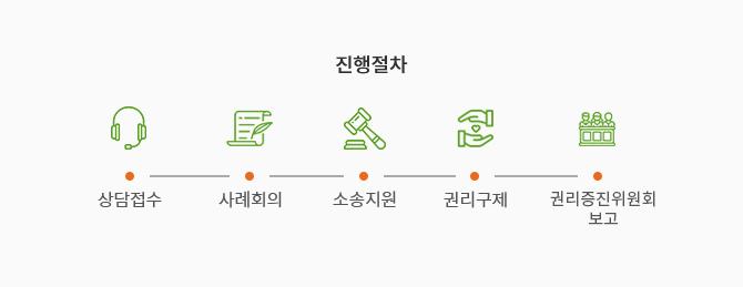 진행절차 1. 상담접수 2. 사례회의 3. 권리증진위원회선정 4. 소송지원 5. 권리구제