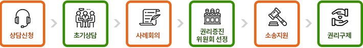 1.상담신청 2.초기상담 3.사례회의 4.권리증진위원회선정 5.소송지원 6.권리구제